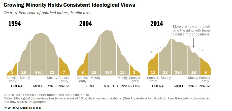 Pew Survey Shows a Shrinking Plurality holds Moderate Views