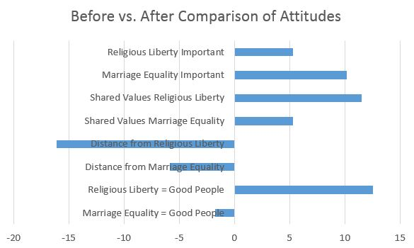 marriage_equality_vs_religious_liberty2
