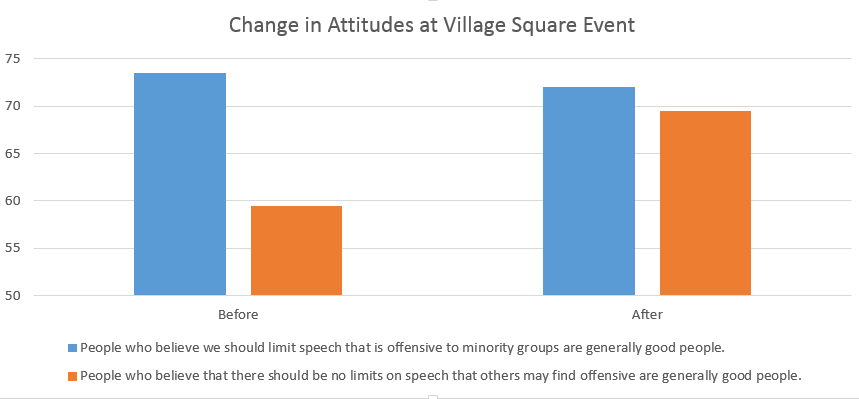 Free Speech vs. Sensitivity to Minorities Event Results
