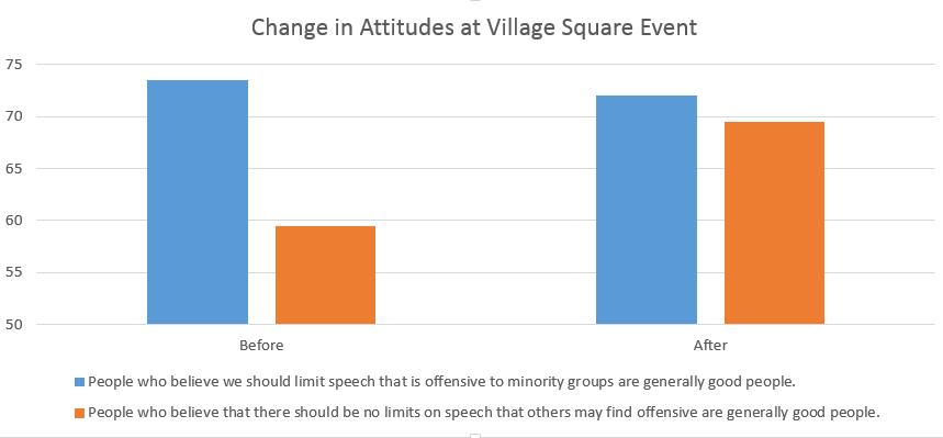 Free Speech Vs Sensitivity To Minorities Event Results